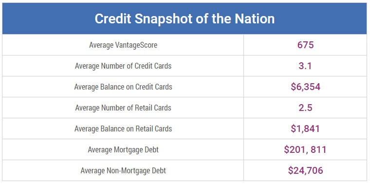 credit-snapshot-of-the-nation