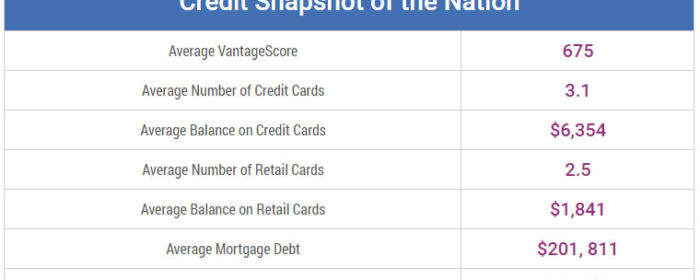 How Hawaii's Credit Card Usage Differs from Other States