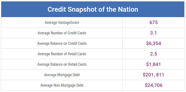 credit snapshot of the nation